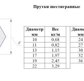 Прутки-шестигранные